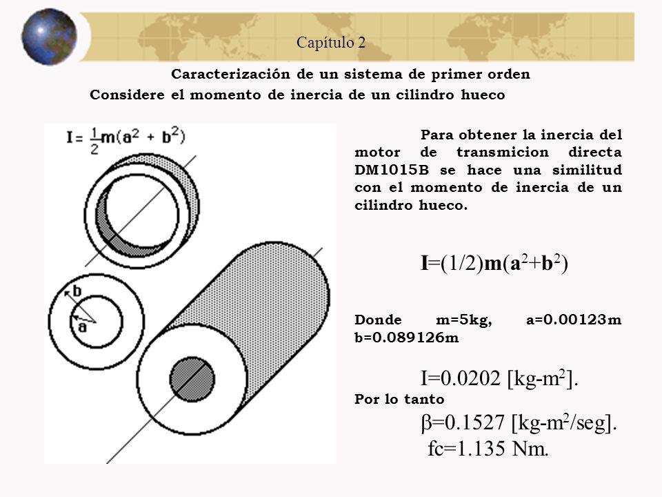 Capítulo 2 Caracterización de un sistema de primer orden Considere la estructura del motor de transmisión directa DM1015B Con T=0.1325seg