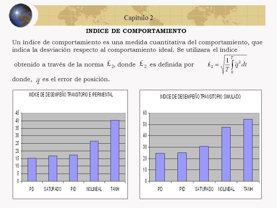 Capítulo 2 Simulación y experimentos Error de posición con el controlador función fraccional. Señal de control de la función fracción.
