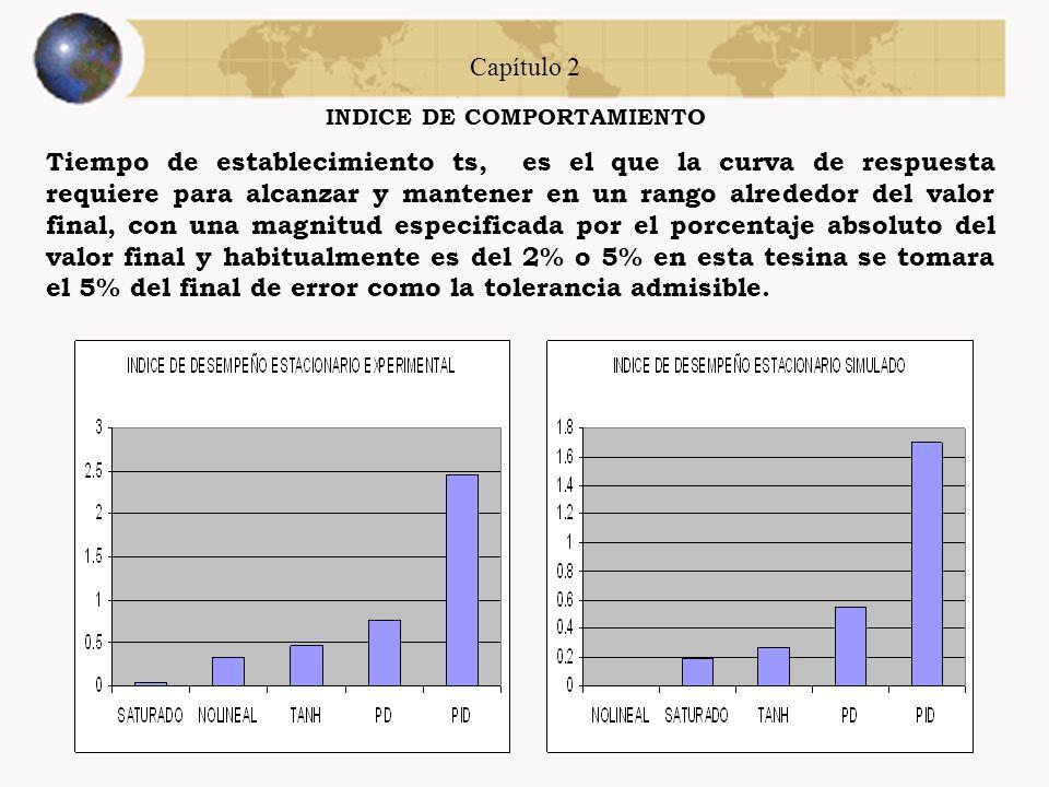 Capítulo 2 INDICE DE COMPORTAMIENTO Un índice de comportamiento es una medida cuantitativa del comportamiento, que indica la desviación respecto al co