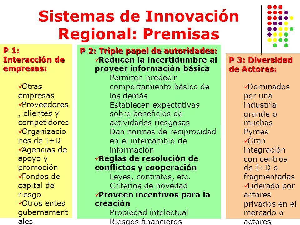 Sistemas de Innovación Regional: Premisas P 1: Interacción de empresas: Otras empresas Proveedores, clientes y competidores Organizacio nes de I+D Age