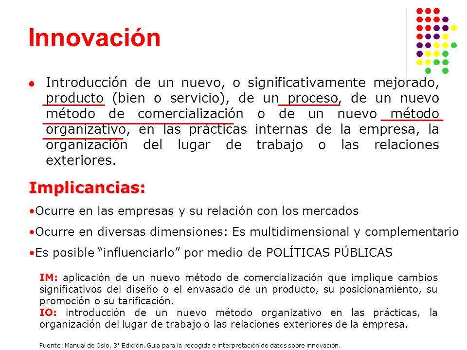 Sistemas de Innovación Regional: Premisas 1.Interacción de las empresas con otros actores 2.
