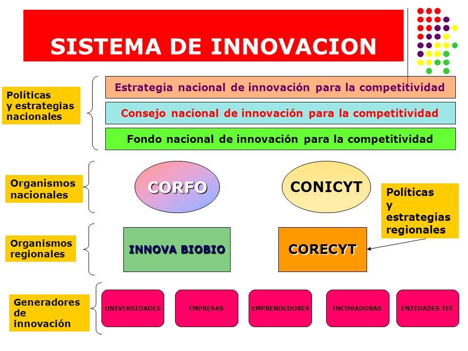 SISTEMA DE INNOVACION Consejo nacional de innovación para la competitividad Fondo nacional de innovación para la competitividad Estrategia nacional de