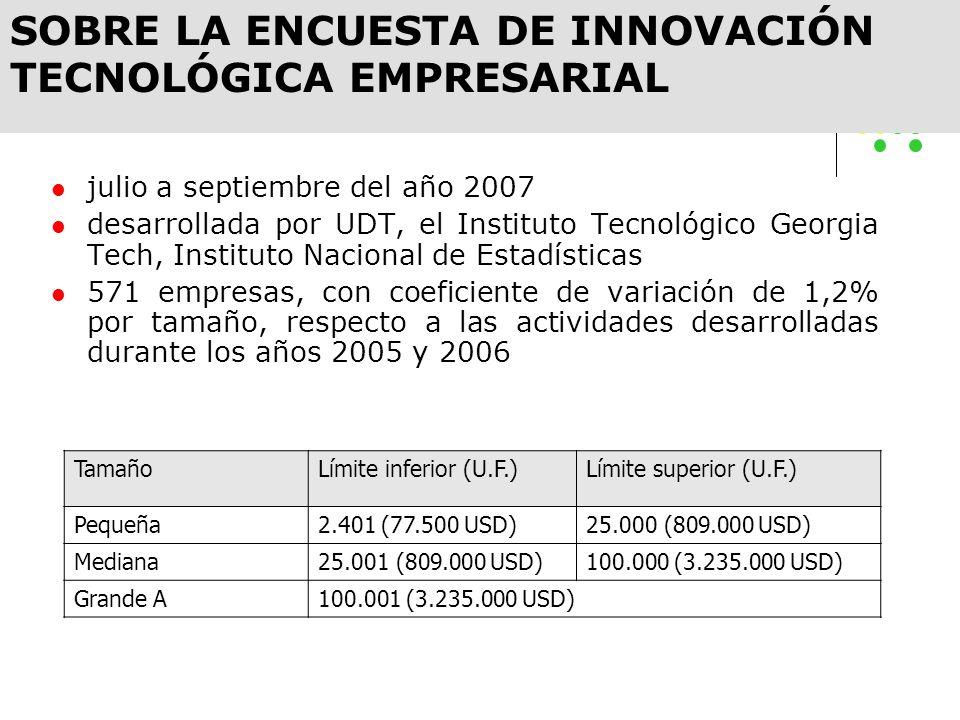 julio a septiembre del año 2007 desarrollada por UDT, el Instituto Tecnológico Georgia Tech, Instituto Nacional de Estadísticas 571 empresas, con coef