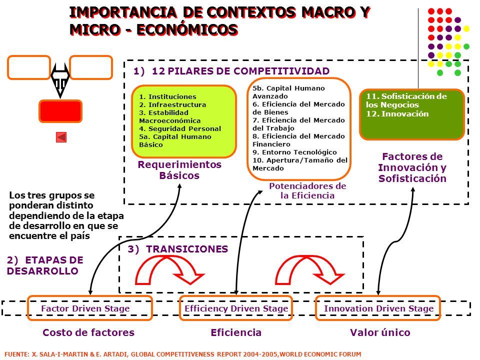 IMPORTANCIA DE CONTEXTOS MACRO Y MICRO - ECONÓMICOS FUENTE: X. SALA-I-MARTIN & E. ARTADI, GLOBAL COMPETITIVENESS REPORT 2004-2005,WORLD ECONOMIC FORUM