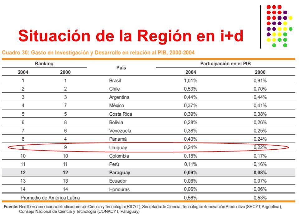 Situación de la Región en i+d