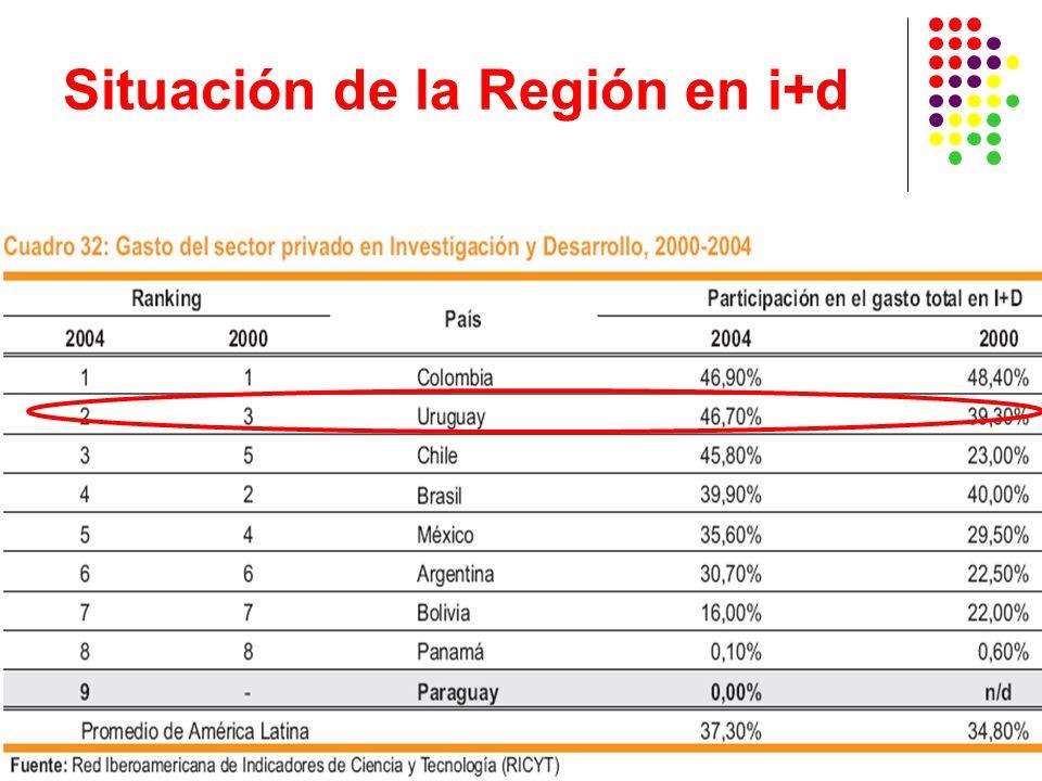 Desafío exportador del Uruguay Desarrollar innovación propia Propiciar políticas públicas que fomenten la innovación Implementar programas de atracción de Inversiones y de promoción extranjera Identificar áreas y clusterizar