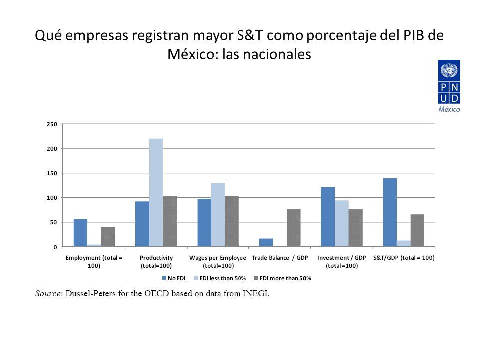 Qué empresas registran mayor S&T como porcentaje del PIB de México: las nacionales