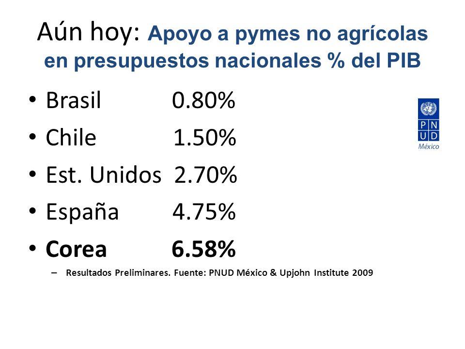 Aún hoy: Apoyo a pymes no agrícolas en presupuestos nacionales % del PIB Brasil 0.80% Chile 1.50% Est.