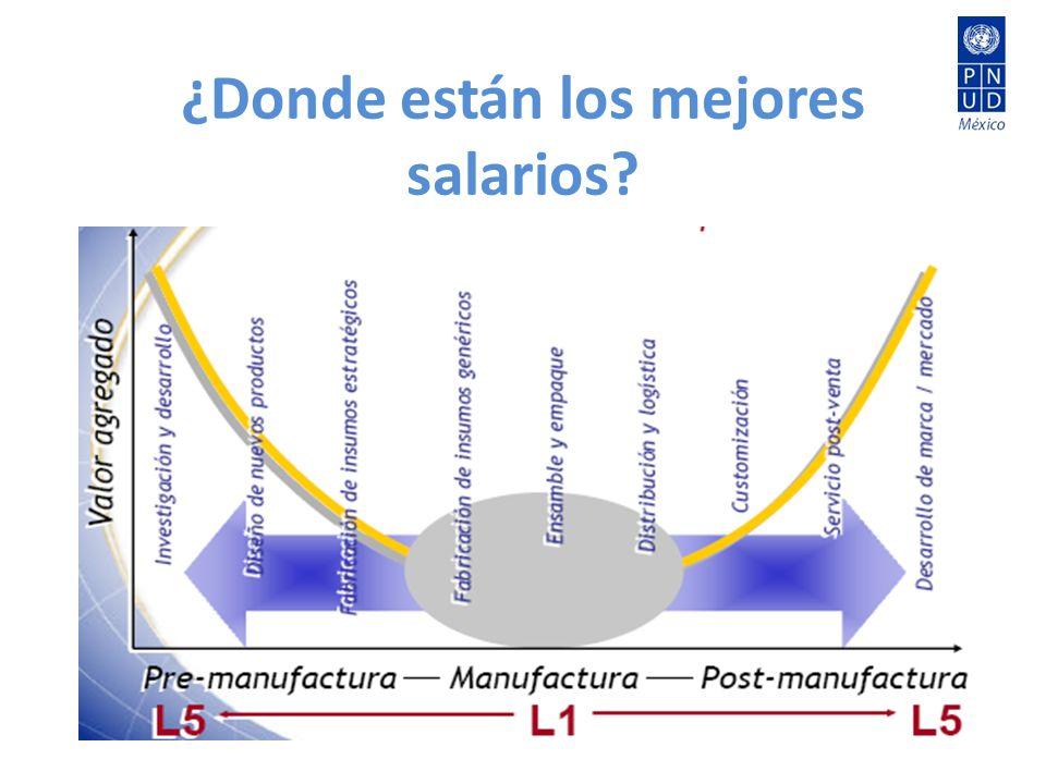 ¿Donde están los mejores salarios?