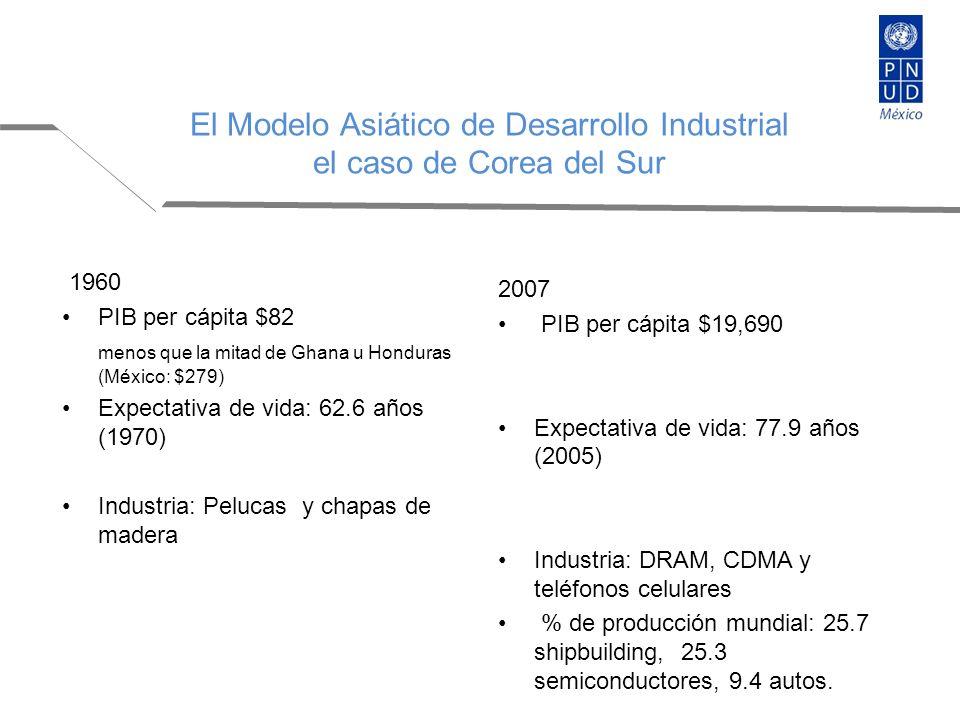 1960 PIB per cápita $82 menos que la mitad de Ghana u Honduras (México: $279) Expectativa de vida: 62.6 años (1970) Industria: Pelucas y chapas de madera 2007 PIB per cápita $19,690 Expectativa de vida: 77.9 años (2005) Industria: DRAM, CDMA y teléfonos celulares % de producción mundial: 25.7 shipbuilding, 25.3 semiconductores, 9.4 autos.