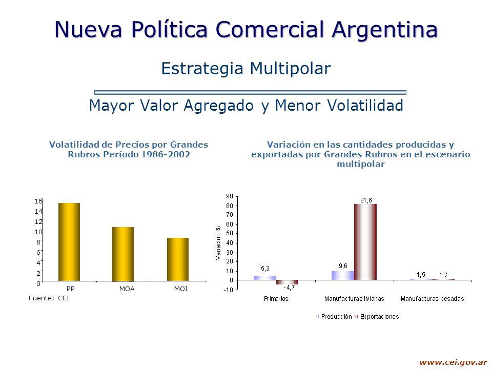 www.cei.gov.ar Nueva Política Comercial Argentina Estrategia Multipolar Mayor Valor Agregado y Menor Volatilidad Volatilidad de Precios por Grandes Ru