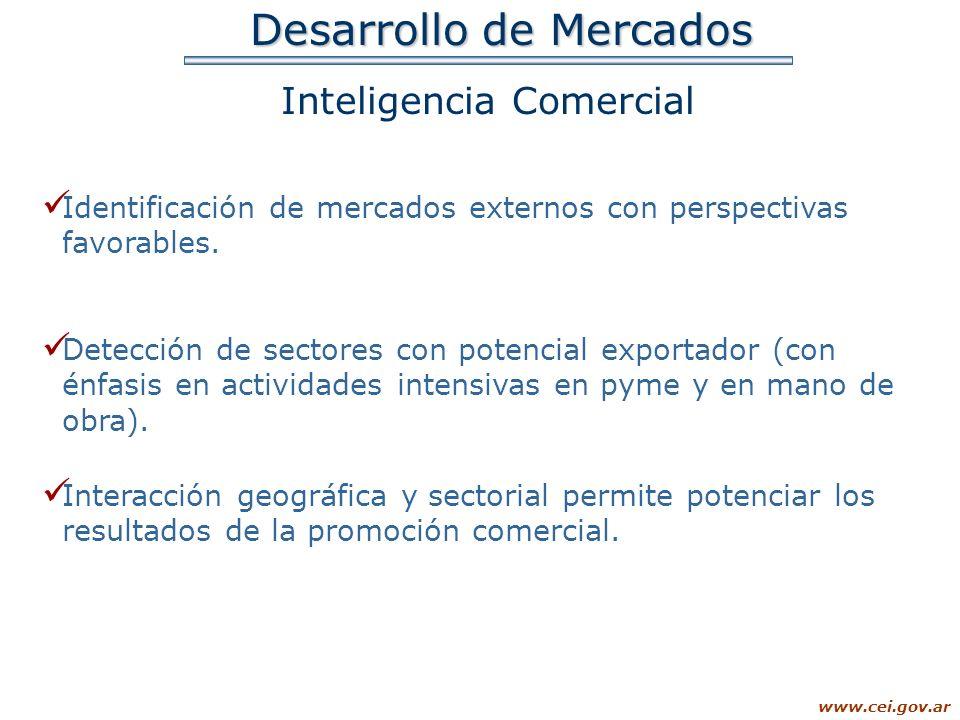 Desarrollo de Mercados Inteligencia Comercial Identificación de mercados externos con perspectivas favorables. Detección de sectores con potencial exp