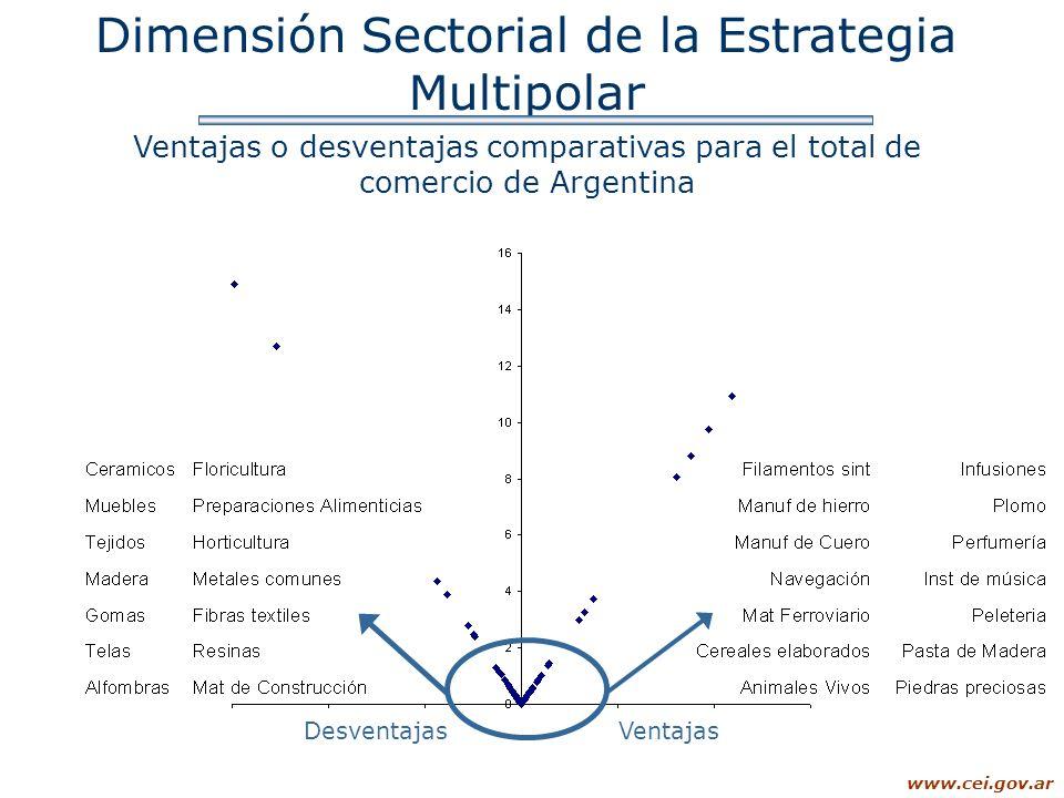 www.cei.gov.ar Dimensión Sectorial de la Estrategia Multipolar Ventajas o desventajas comparativas para el total de comercio de Argentina DesventajasV