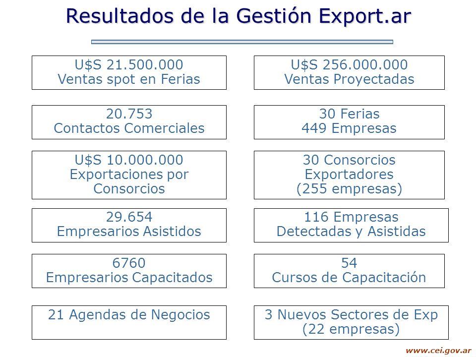 www.cei.gov.ar Resultados de la Gestión Export.ar U$S 21.500.000 Ventas spot en Ferias U$S 256.000.000 Ventas Proyectadas 30 Ferias 449 Empresas 30 Co