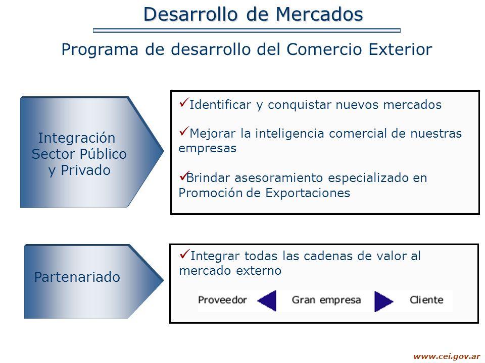 www.cei.gov.ar Desarrollo de Mercados Programa de desarrollo del Comercio Exterior Integración Sector Público y Privado Identificar y conquistar nuevo