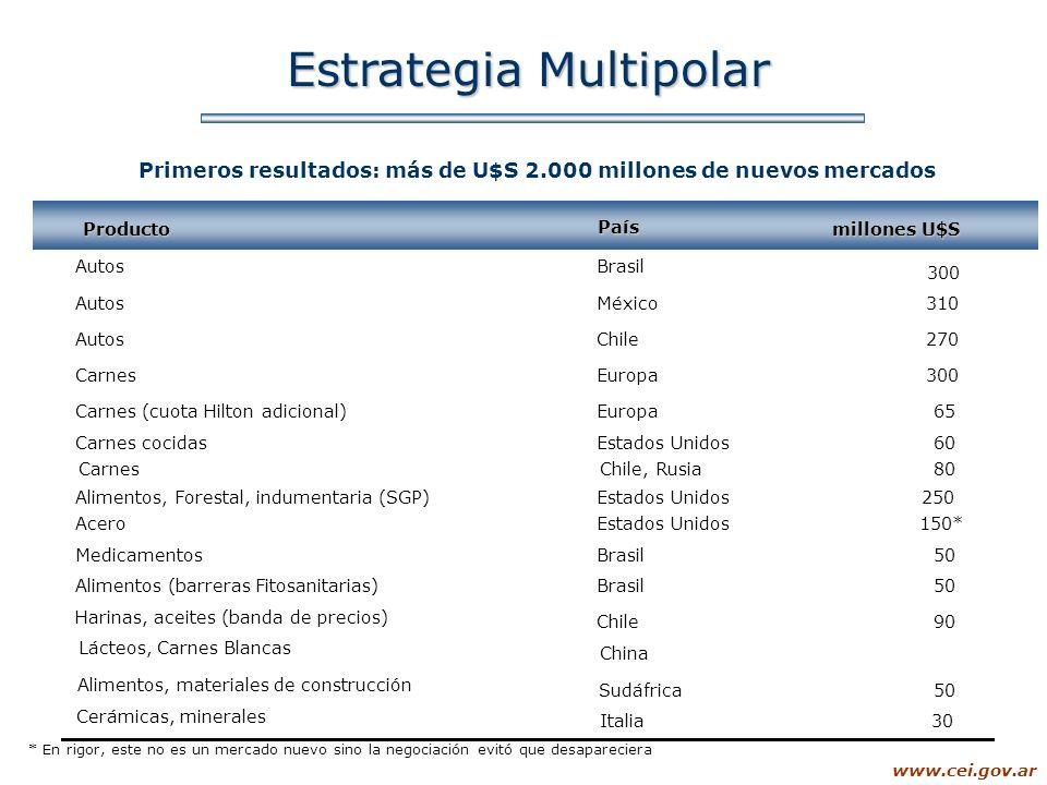 www.cei.gov.ar Estrategia Multipolar Primeros resultados: más de U$S 2.000 millones de nuevos mercados Producto País millones U$S AutosBrasil AutosMéx
