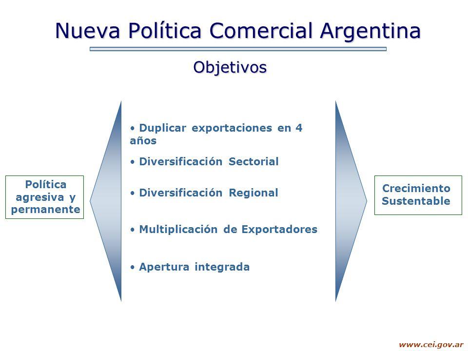www.cei.gov.ar Nueva Política Comercial Argentina Duplicar exportaciones en 4 años Apertura integrada Objetivos Crecimiento Sustentable Diversificació