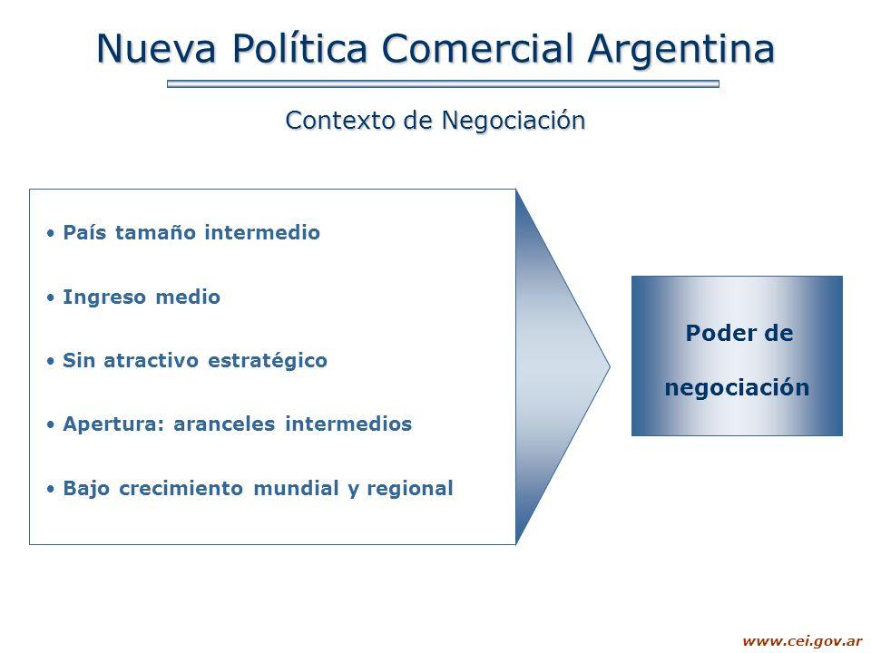 www.cei.gov.ar Nueva Política Comercial Argentina Contexto de Negociación País tamaño intermedio Ingreso medio Sin atractivo estratégico Apertura: ara