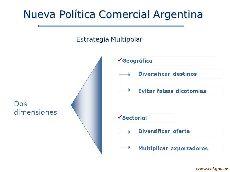 www.cei.gov.ar Nueva Política Comercial Argentina Estrategia Multipolar Dos dimensiones Geográfica Sectorial Diversificar destinos Evitar falsas dicot