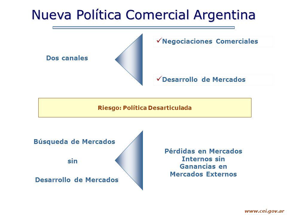 www.cei.gov.ar Nueva Política Comercial Argentina Riesgo: Política Desarticulada Búsqueda de Mercados sin Pérdidas en Mercados Internos sin Ganancias