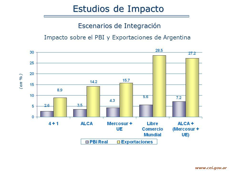 www.cei.gov.ar Estudios de Impacto Escenarios de Integración Impacto sobre el PBI y Exportaciones de Argentina (en %)