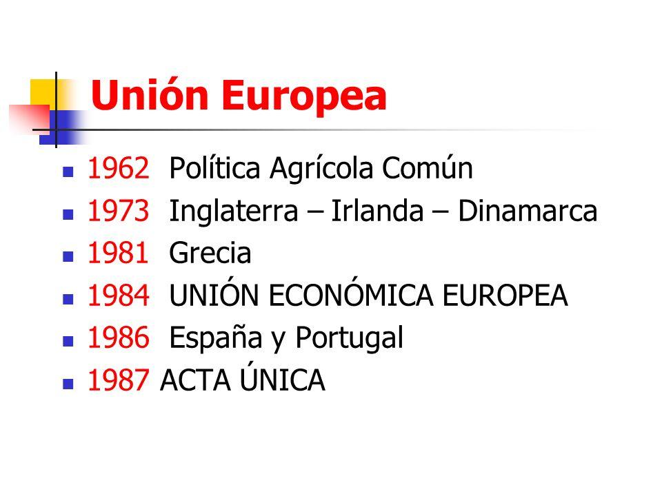 Unión Europea 1962 Política Agrícola Común 1973 Inglaterra – Irlanda – Dinamarca 1981 Grecia 1984 UNIÓN ECONÓMICA EUROPEA 1986 España y Portugal 1987