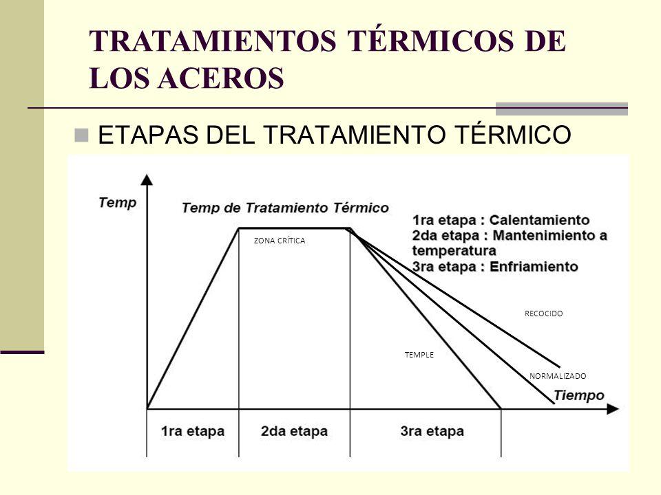 ETAPAS DEL TRATAMIENTO TÉRMICO TRATAMIENTOS TÉRMICOS DE LOS ACEROS TEMPLE NORMALIZADO RECOCIDO ZONA CRÍTICA