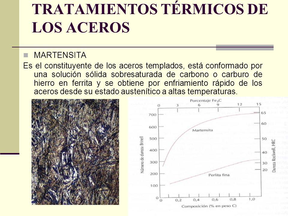 MARTENSITA Es el constituyente de los aceros templados, está conformado por una solución sólida sobresaturada de carbono o carburo de hierro en ferrita y se obtiene por enfriamiento rápido de los aceros desde su estado austenítico a altas temperaturas.