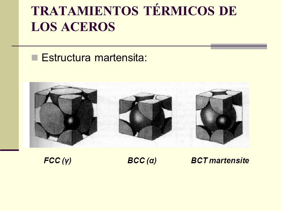Estructura martensita: TRATAMIENTOS TÉRMICOS DE LOS ACEROS FCC (γ) BCC (α) BCT martensite