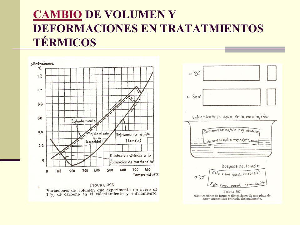 CAMBIOCAMBIO DE VOLUMEN Y DEFORMACIONES EN TRATATMIENTOS TÉRMICOS
