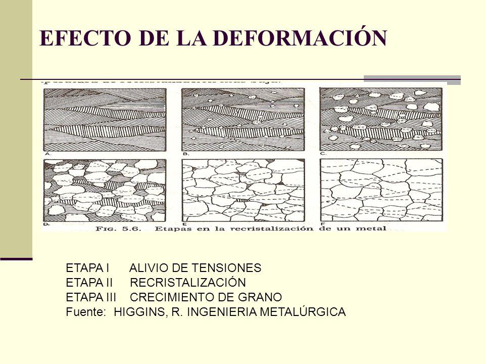 EFECTO DE LA DEFORMACIÓN ETAPA I ALIVIO DE TENSIONES ETAPA II RECRISTALIZACIÓN ETAPA III CRECIMIENTO DE GRANO Fuente: HIGGINS, R.