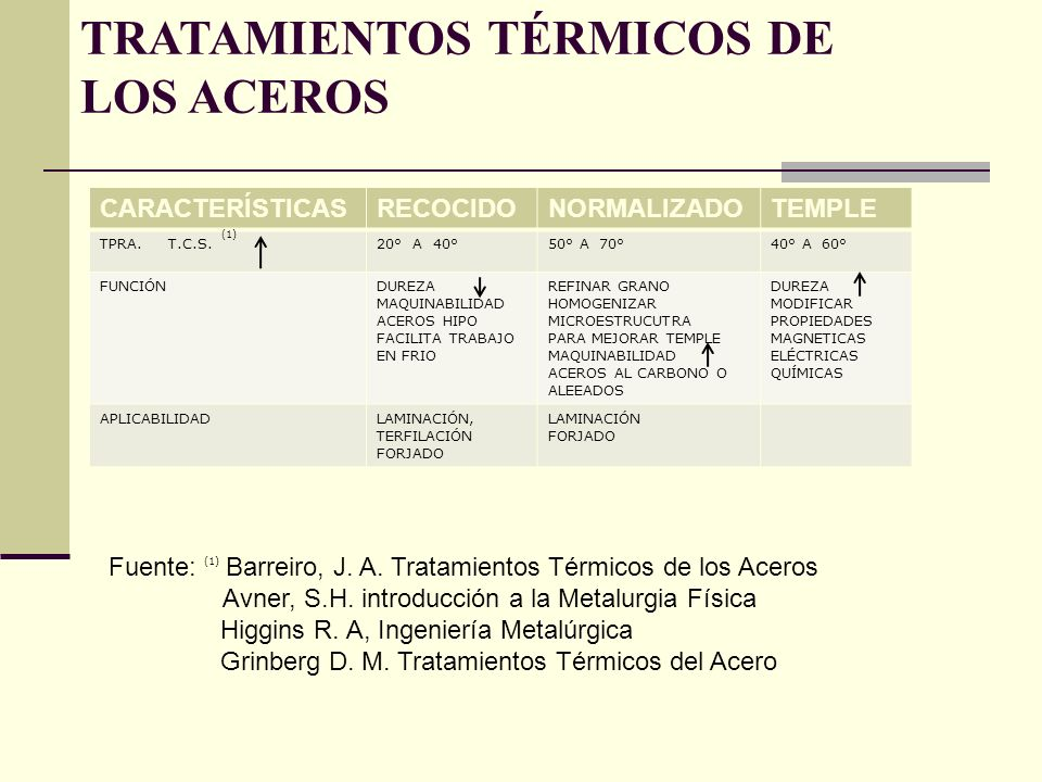 TRATAMIENTOS TÉRMICOS DE LOS ACEROS RECOCIDO: CONSISTE EN CALENTAR EL ACERO A LA TEMPERATURA ADECUADA DEPENDIENDO SI ES HIPER O HIPO EUTECTOIDE SIEMPRE QUE NO EXCEDA LA TCI Y LUEGO ENFRIAR LENTAMENTE A LO LARGO DEL INTERVALO DE TRANSFORMACIÓN, PREFERENTEMENTE EN EL HORNO O EN CUALQUIER MATERIAL QUE SEA BUEN AISLANTE.