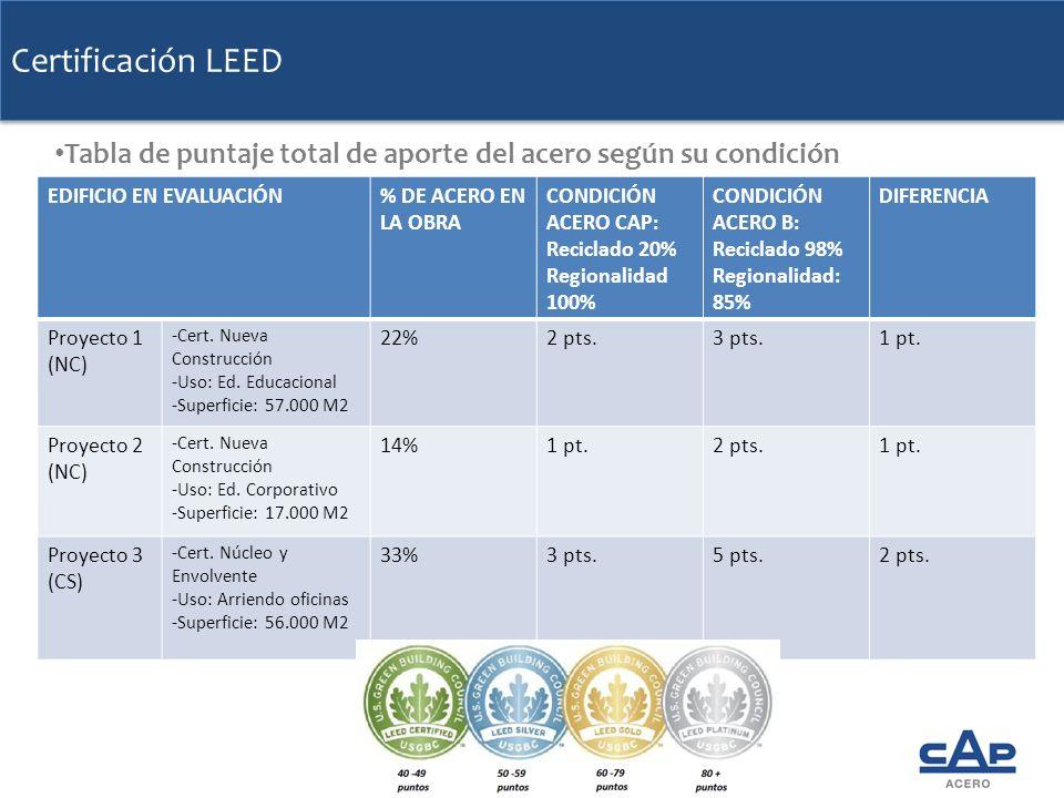 Certificación LEED EDIFICIO EN EVALUACIÓN% DE ACERO EN LA OBRA CONDICIÓN ACERO CAP: Reciclado 20% Regionalidad 100% CONDICIÓN ACERO B: Reciclado 98% R