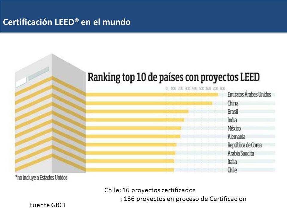 Certificación LEED® en el mundo Certificación LEED® en el mundo Fuente GBCI Chile: 16 proyectos certificados : 136 proyectos en proceso de Certificaci
