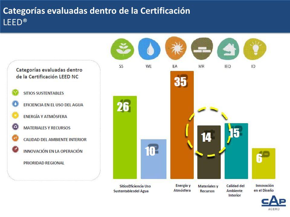 Categorías evaluadas dentro de la Certificación LEED® Categorías evaluadas dentro de la Certificación LEED®