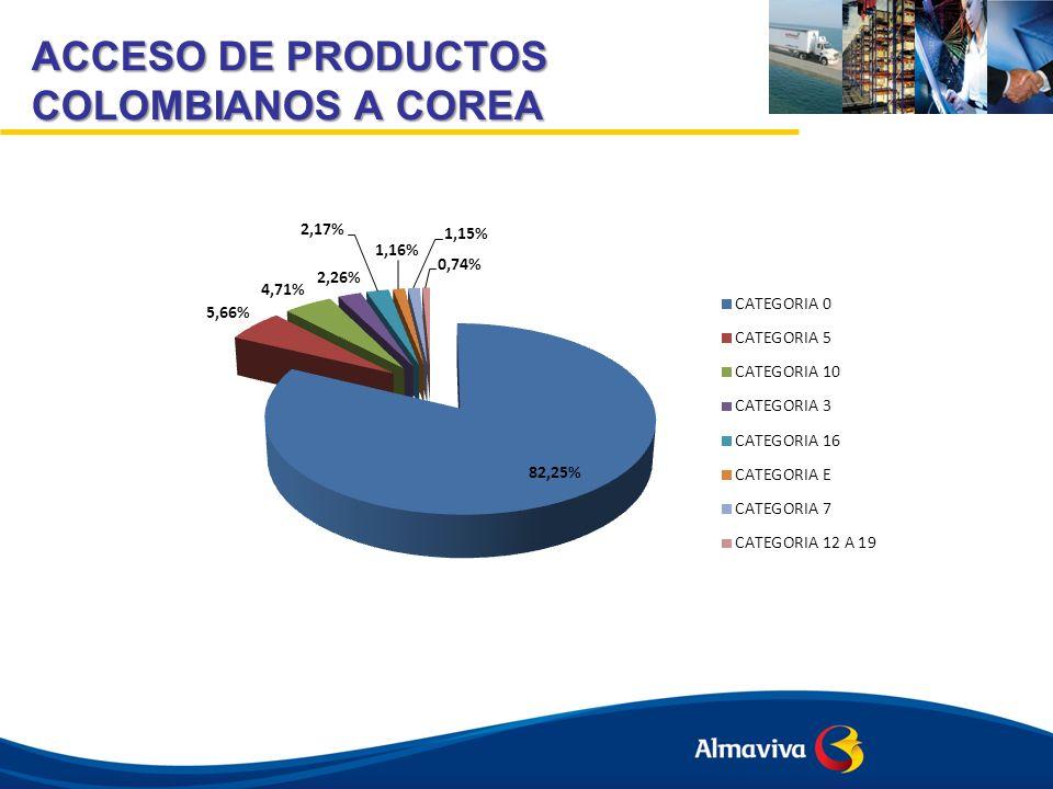 ACCESO DE PRODUCTOS COLOMBIANOS A COREA
