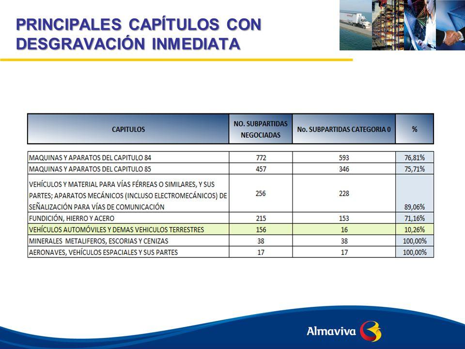 PRINCIPALES CAPÍTULOS CON DESGRAVACIÓN INMEDIATA