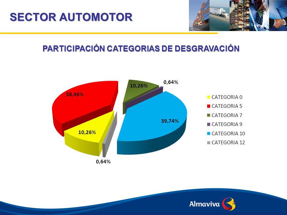 SECTOR AUTOMOTOR PARTICIPACIÓN CATEGORIAS DE DESGRAVACIÓN