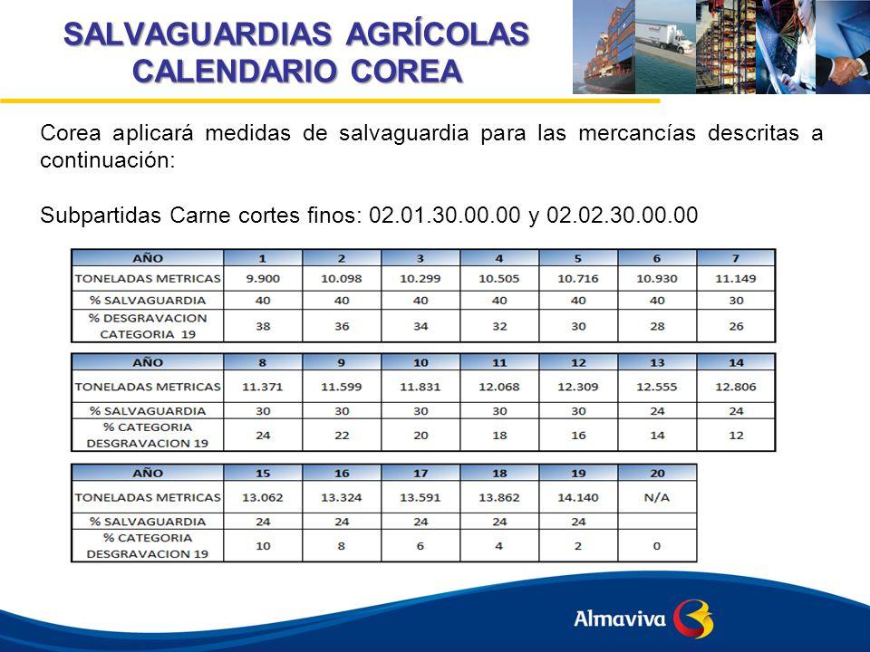 SALVAGUARDIAS AGRÍCOLAS CALENDARIO COREA Corea aplicará medidas de salvaguardia para las mercancías descritas a continuación: Subpartidas Carne cortes