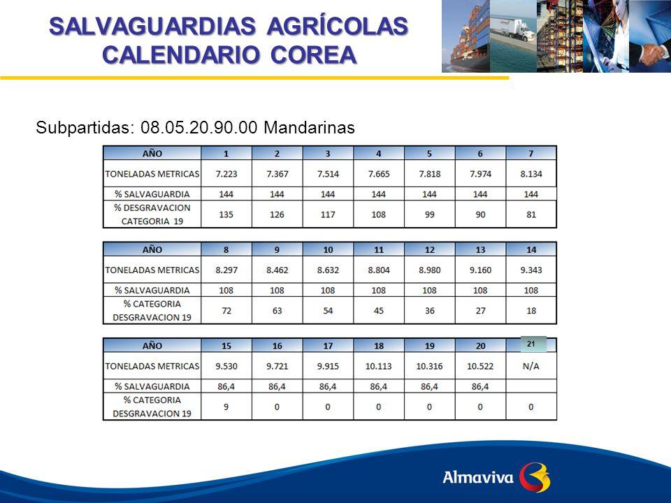 SALVAGUARDIAS AGRÍCOLAS CALENDARIO COREA Subpartidas: 08.05.20.90.00 Mandarinas 21