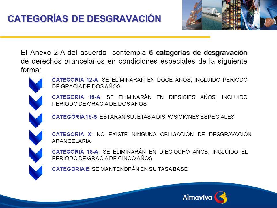 CATEGORÍAS DE DESGRAVACIÓN CATEGORIA 12-A: SE ELIMINARÁN EN DOCE AÑOS, INCLUIDO PERIODO DE GRACIA DE DOS AÑOS CATEGORIA 16-A: SE ELIMINARÁN EN DIESICI