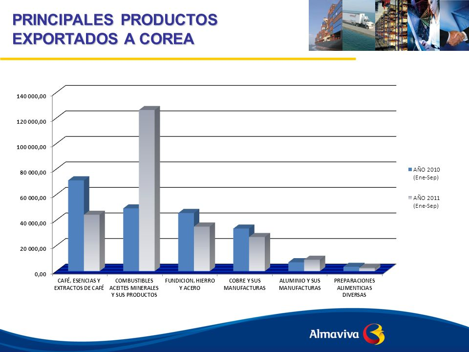 PRINCIPALES PRODUCTOS EXPORTADOS A COREA