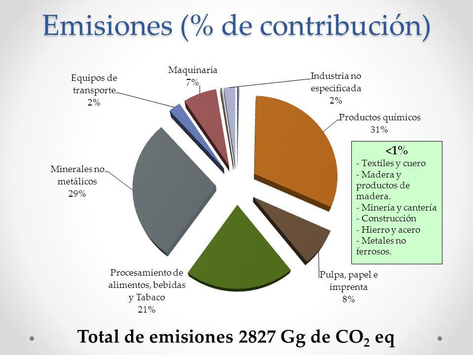 Emisiones (% de contribución) Total de emisiones 2827 Gg de CO 2 eq