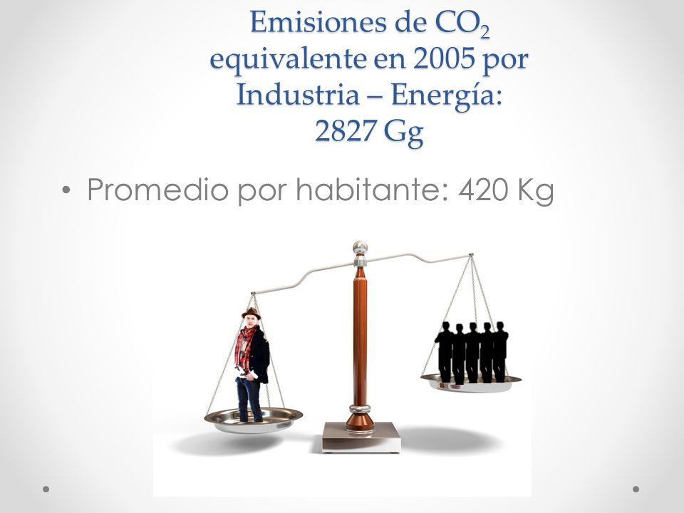 Emisiones de CO 2 equivalente en 2005 por Industria – Energía: 2827 Gg Promedio por habitante: 420 Kg
