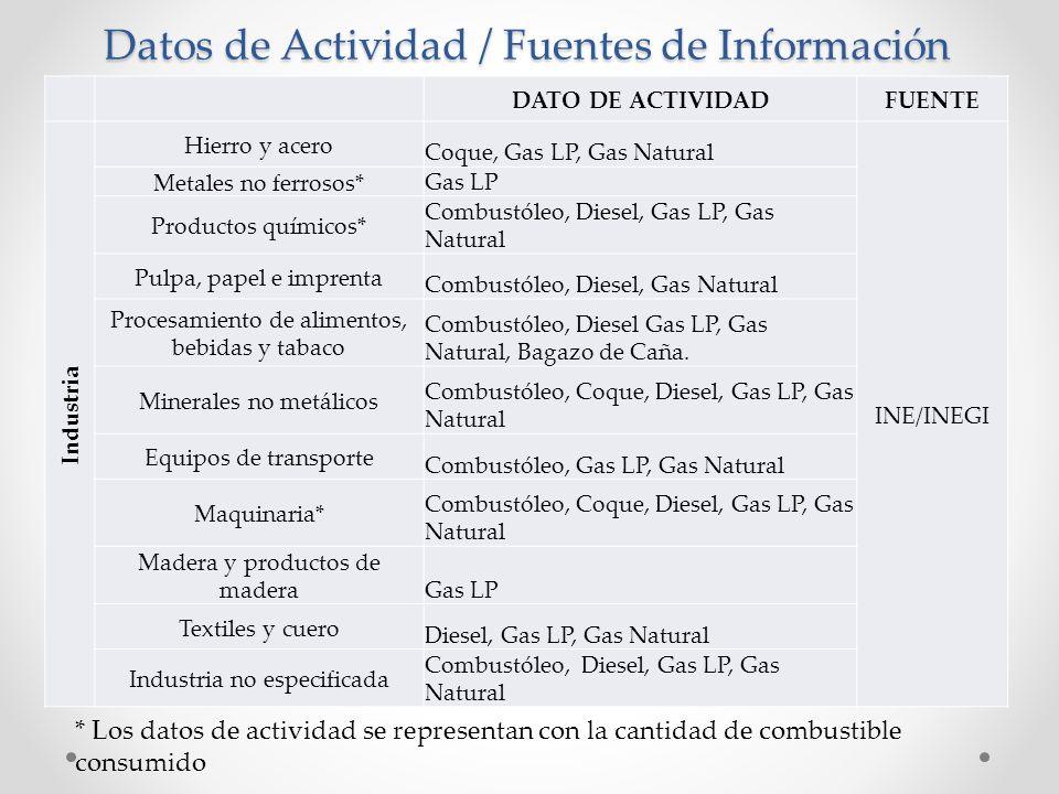 Datos de Actividad / Fuentes de Información * Los datos de actividad se representan con la cantidad de combustible consumido DATO DE ACTIVIDADFUENTE I