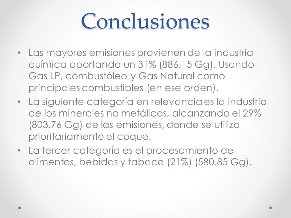 Conclusiones Las mayores emisiones provienen de la industria química aportando un 31% (886.15 Gg). Usando Gas LP, combustóleo y Gas Natural como princ