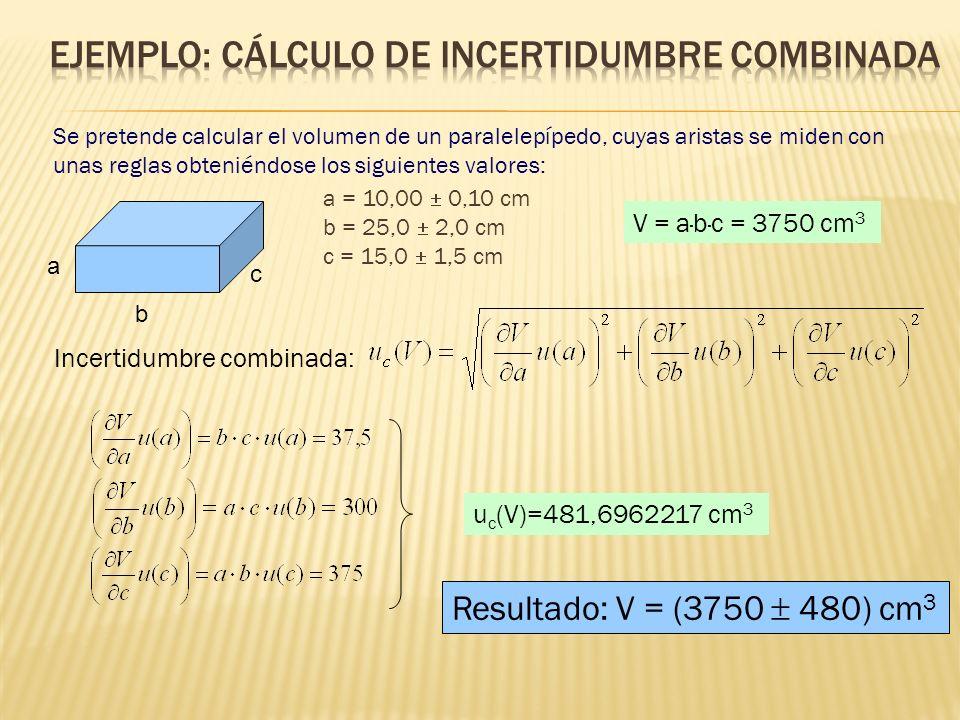 b a c a = 10,00 0,10 cm b = 25,0 2,0 cm c = 15,0 1,5 cm Se pretende calcular el volumen de un paralelepípedo, cuyas aristas se miden con unas reglas obteniéndose los siguientes valores: V = a·b·c = 3750 cm 3 Resultado: V = (3750 480) cm 3 Incertidumbre combinada: u c (V)=481,6962217 cm 3