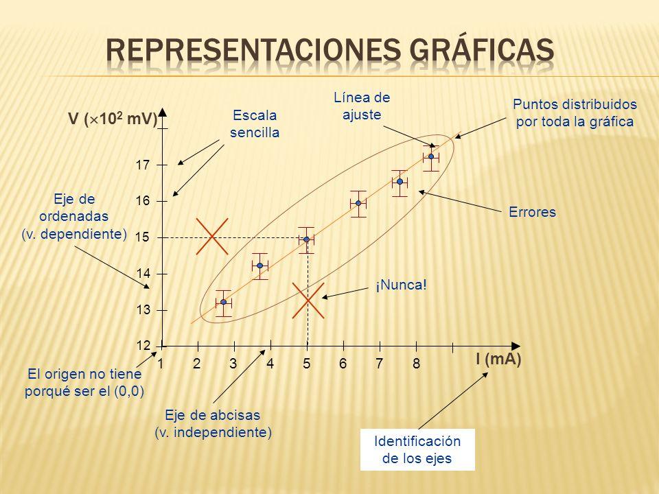 Errores Eje de abcisas (v. independiente) Eje de ordenadas (v. dependiente) Identificación de los ejes Escala sencilla I (mA) 1 2 3 4 5 6 7 8 V ( 10 2