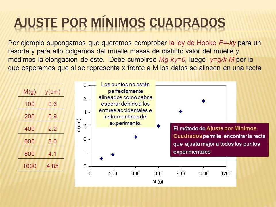 M(g)y(cm) 1000.6 2000.9 4002.2 6003.0 8004.1 10004.85 Por ejemplo supongamos que queremos comprobar la ley de Hooke F=-ky para un resorte y para ello
