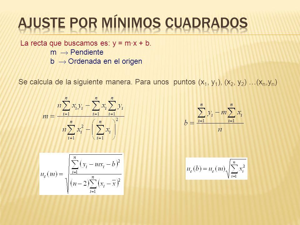 La recta que buscamos es: y = m·x + b. m Pendiente b Ordenada en el origen Se calcula de la siguiente manera. Para unos puntos (x 1, y 1 ), (x 2, y 2